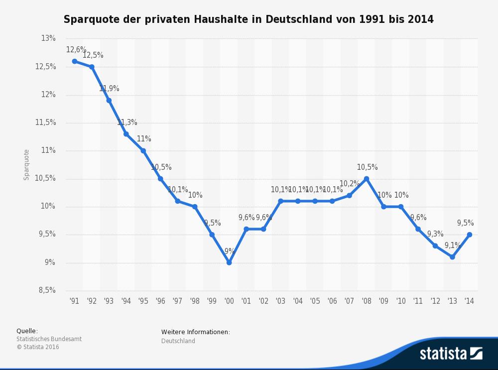 statistic_id2699_sparquote-privater-haushalte-in-deutschland-bis-2014