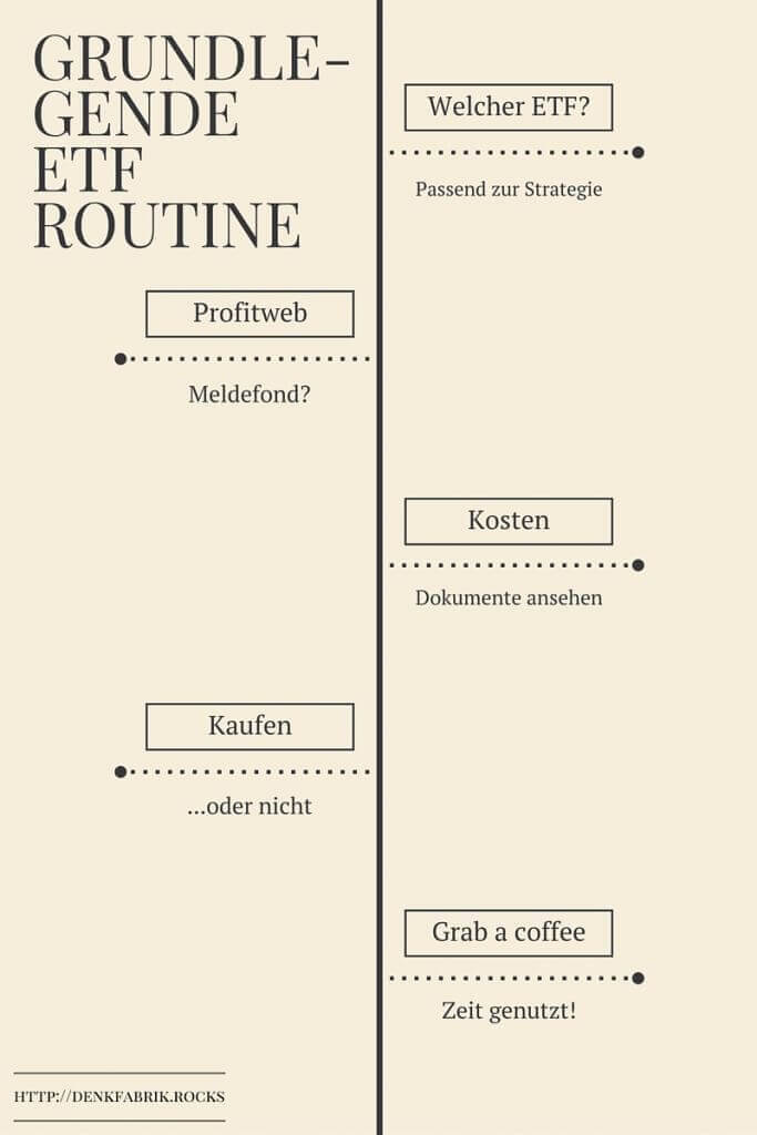 Grundlegende ETF Routine - Infografik