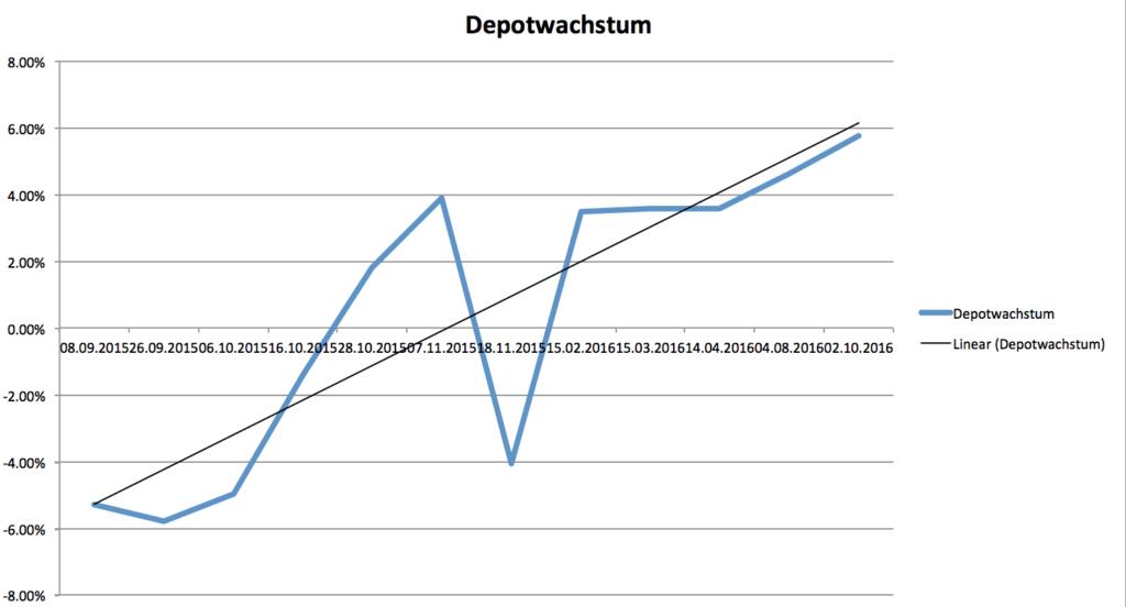Grafische Darstellung der Depotentwicklung