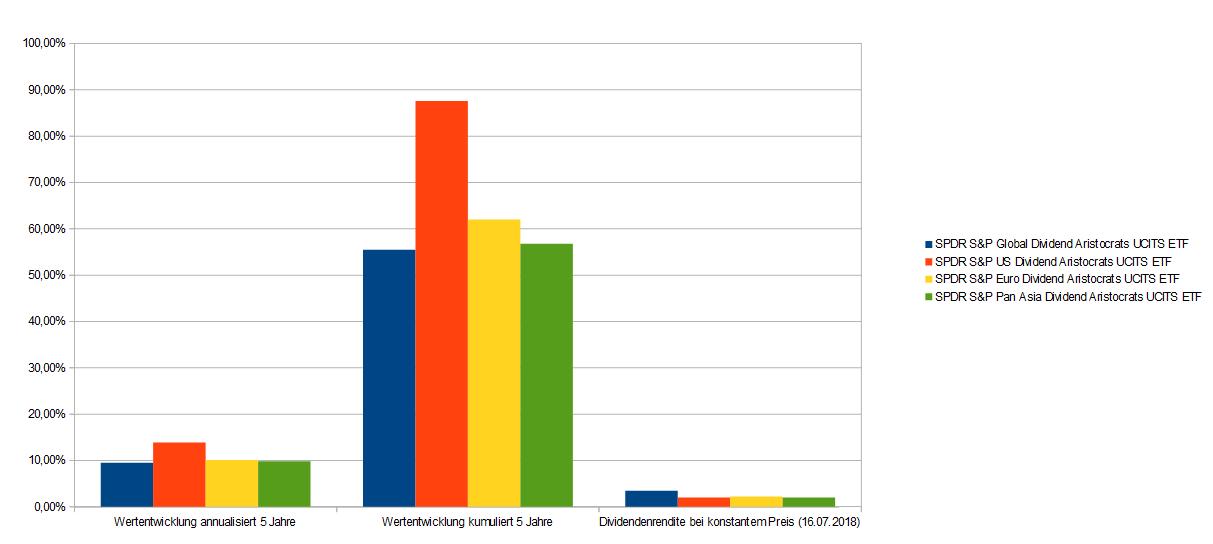 Dividenden Aristokraten ETFs grafischer Vergleich