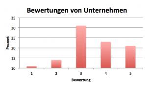 Analystenbewertung von Unternehmen Beispielgrafik 2