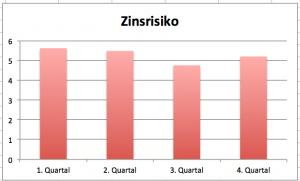 Grafik mit Skalierung beginnend bei 0