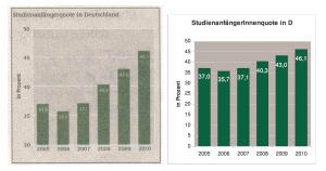 Studienanfänger in Deutschland - Skalierungsvergleich