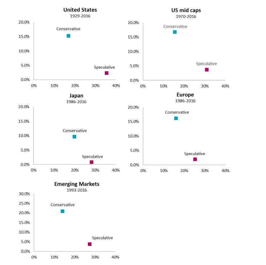 quantitive investing made easy figure 2 (c) Pim Van Vliet and David Blitz