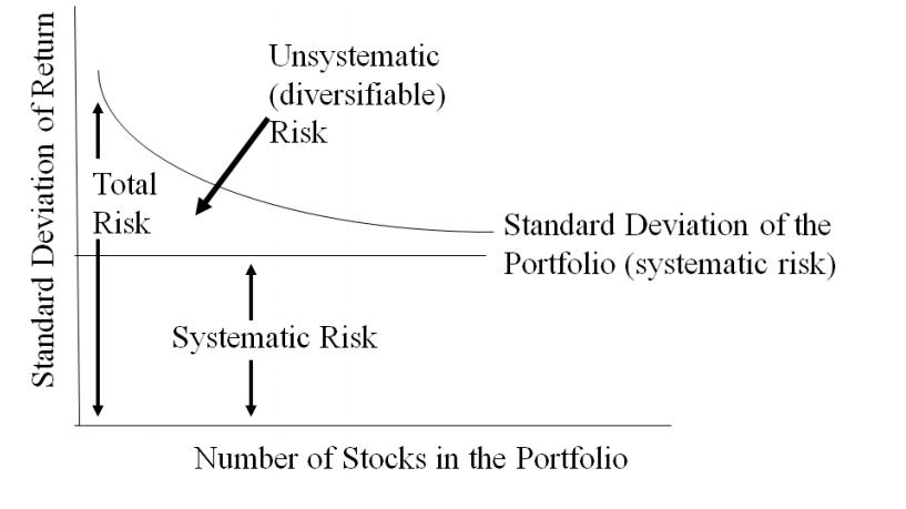 Systematisches und unsystematisches risiko