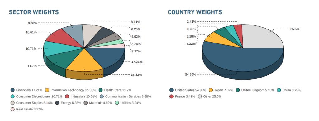 sektoren und länder msci acwi