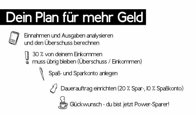 Dein Plan zum 3-Konten-Modell