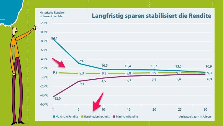 durchschnittliche Rendite DAX (dai.de)