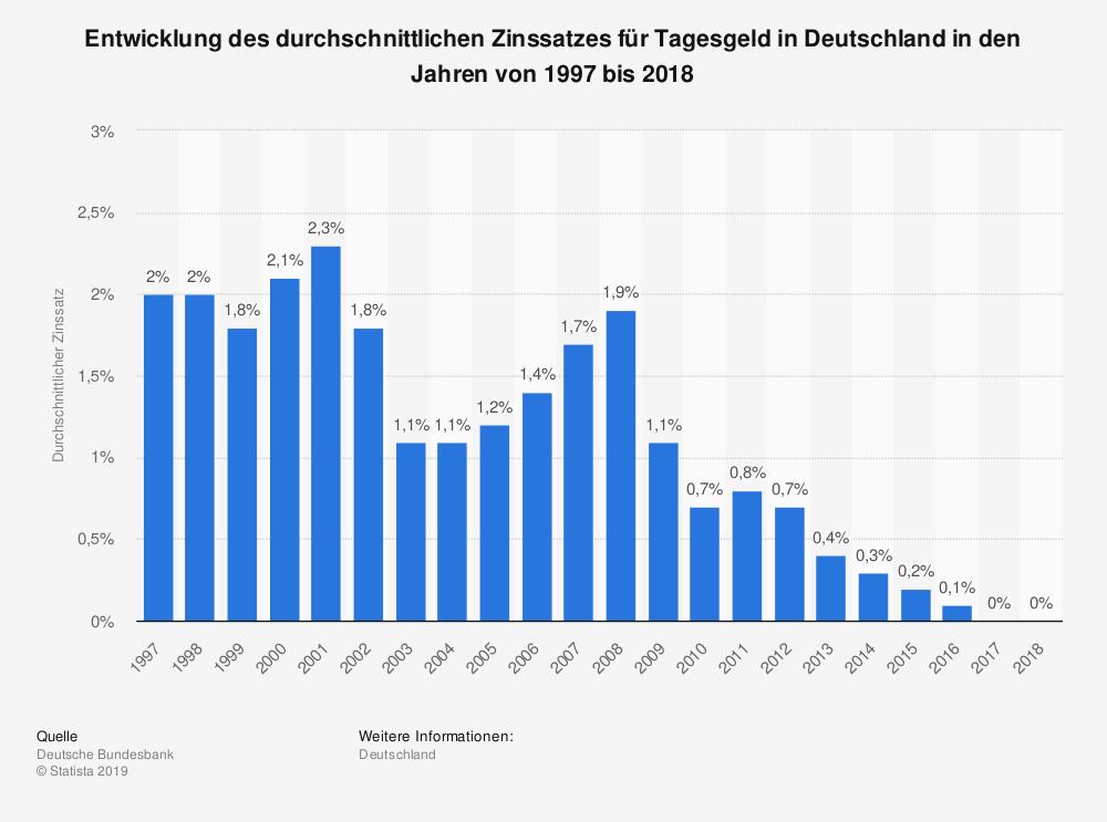 Entwicklung Zinssatz Deutschland